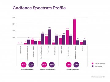 Audience Spectrum Profiles